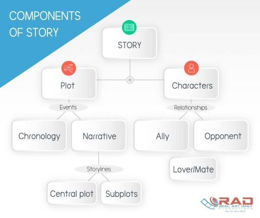 components of story